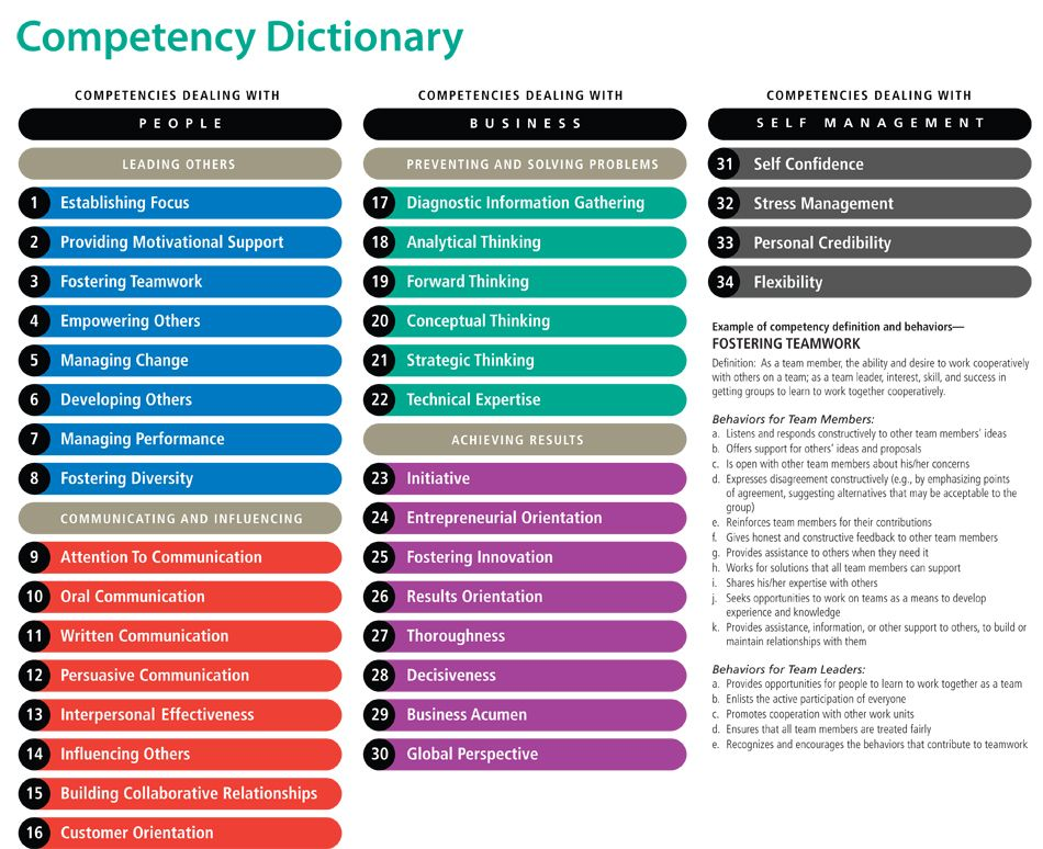 Competency Dictionary Chart Resumes Pinterest Job info