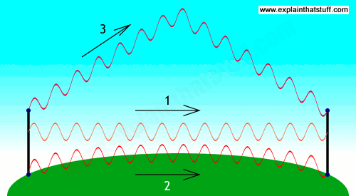 How Waves Can Travel From A Transmitter To A Receiver Either By Line Of Sight Through A Ground Wave Or By Bouncing Off The Io Antennas Radio Wave Transmitter