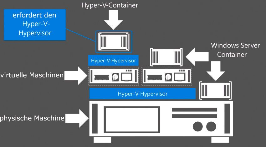 Bilder Datacenter Insider De Rechenzentrum Virtualisierung Private Und Hybrider Cloud Big Data Energie Effizienz Serv Virtualisierung Microsoft Technik