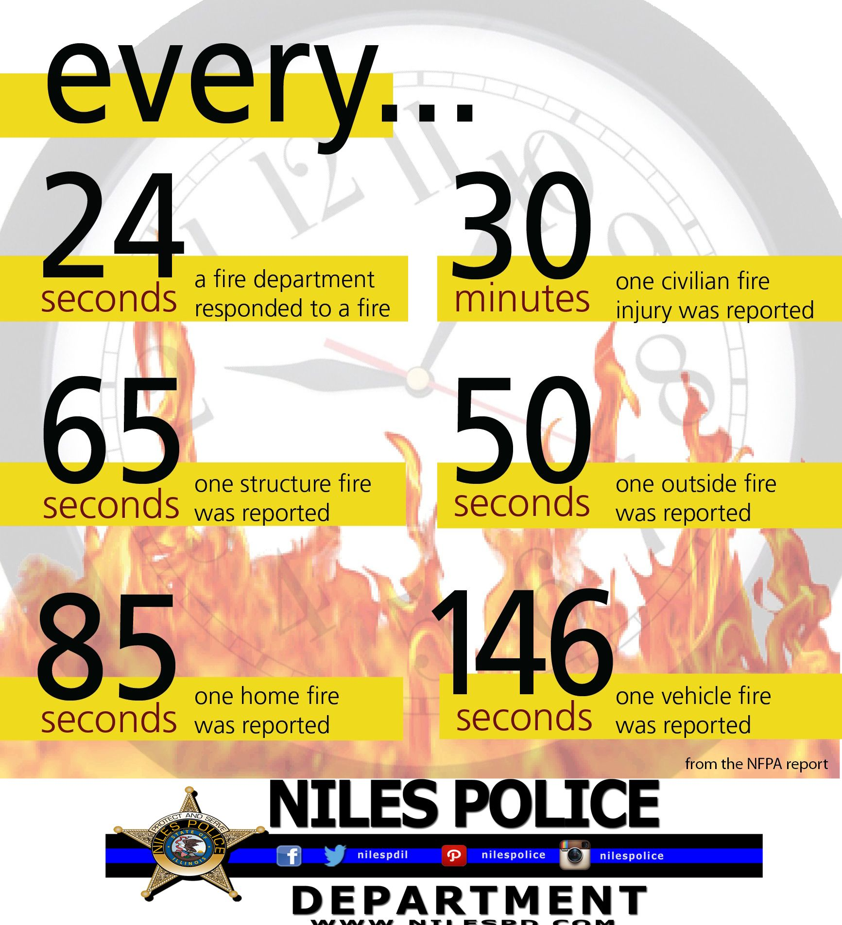Auto Theft Facts Fire safety tips, Fire prevention week