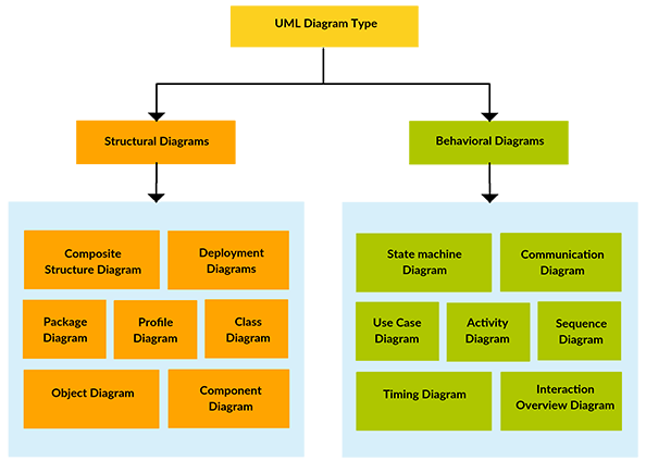 Uml Diagram Types Learn About All 14 Types Of Uml Diagrams Class Diagram Sequence Diagram Web Development Design