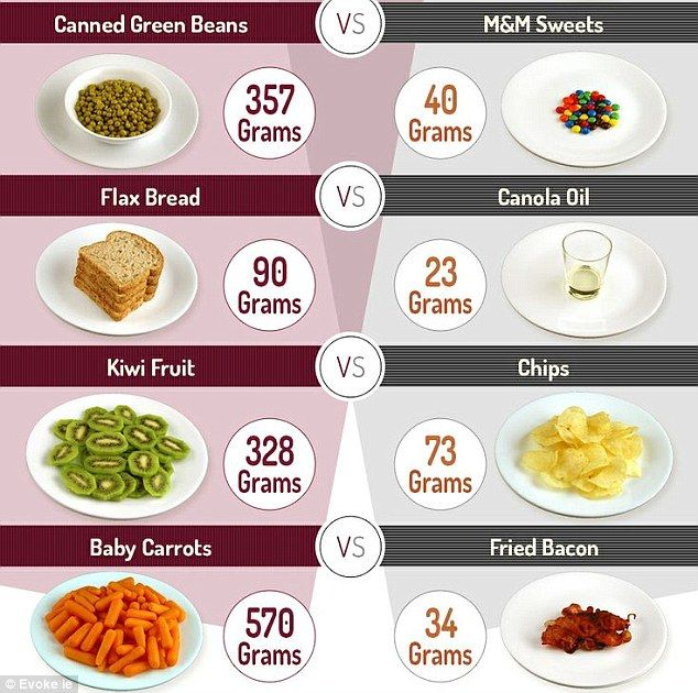 Highest Calorie Foods In The World