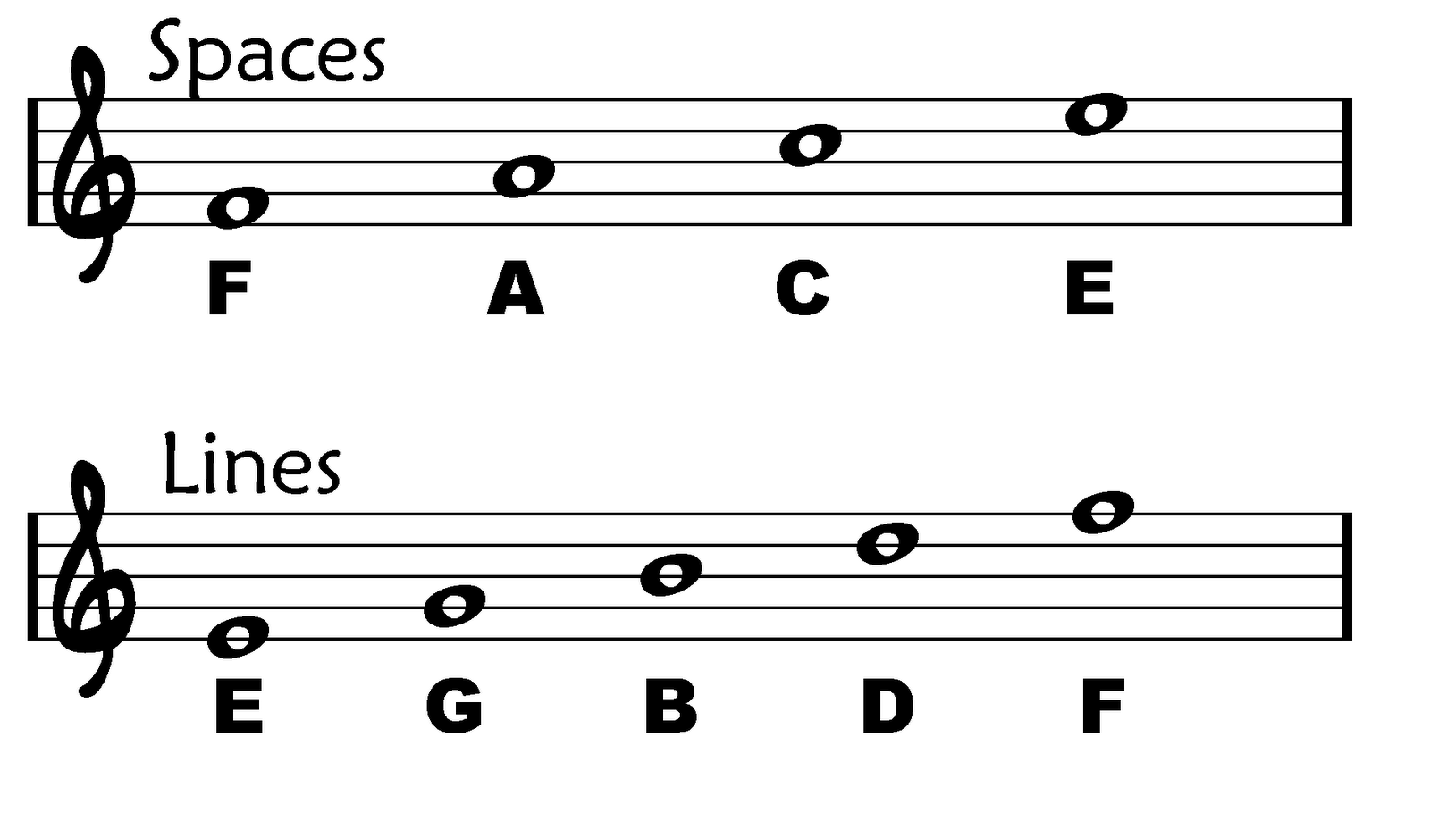 Beth S Music Notes Lines Amp Spaces
