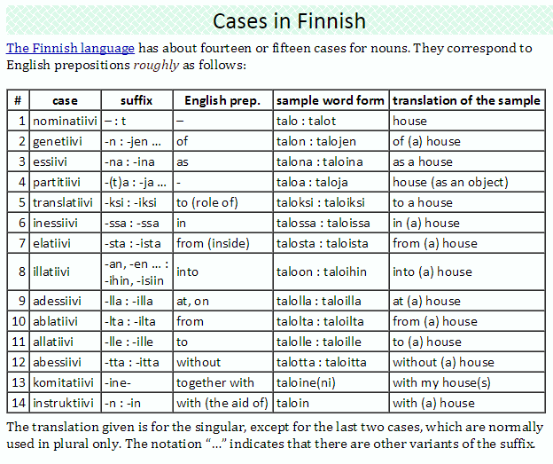 Image result for finnish cases