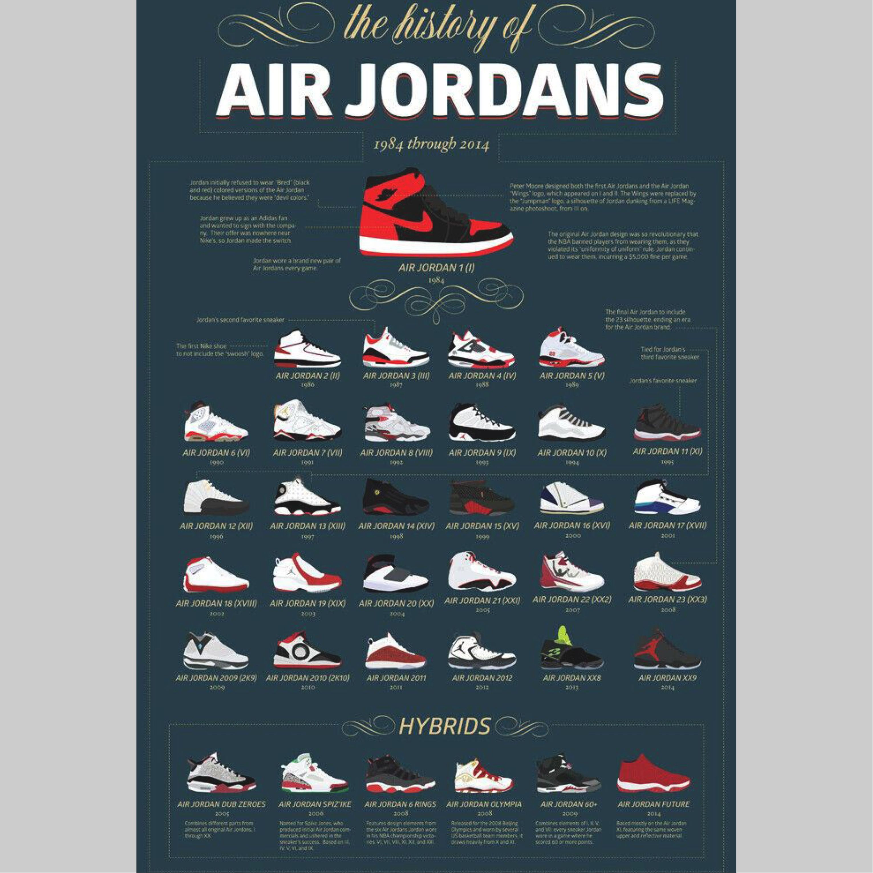 The History of Air Jordans Poster 24 X