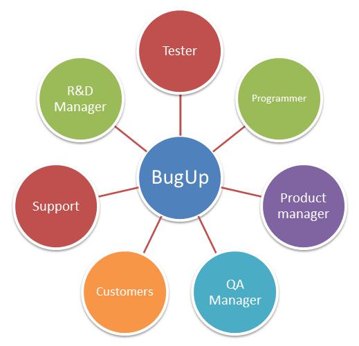 Bug Tracking System Of Informup Bugup Tracker Software Tracking System System Case Management