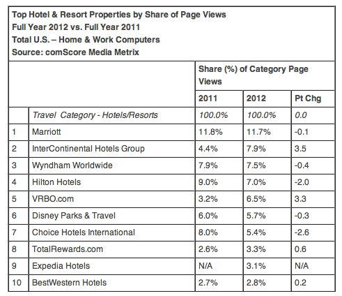 Top Us Hotel Sites By Share Page Views Ecommerce  Hotel Infos