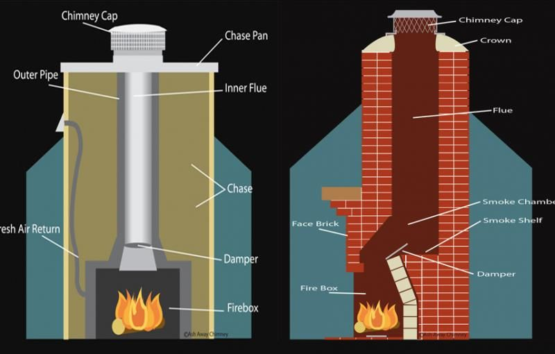 Cross Section Of Fireplaces Build A Fireplace Chimney Sweep