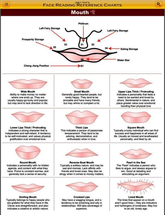 Face Reading Chart Mian Xiang Holistic Chinese face