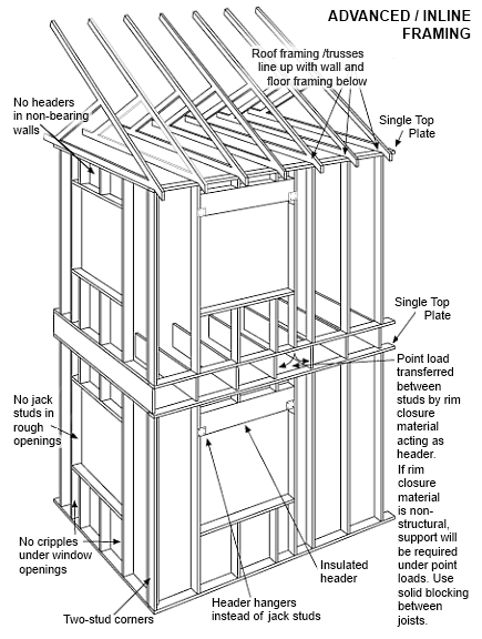 Advanced Framing Details | Structures | Pinterest | Construction ...