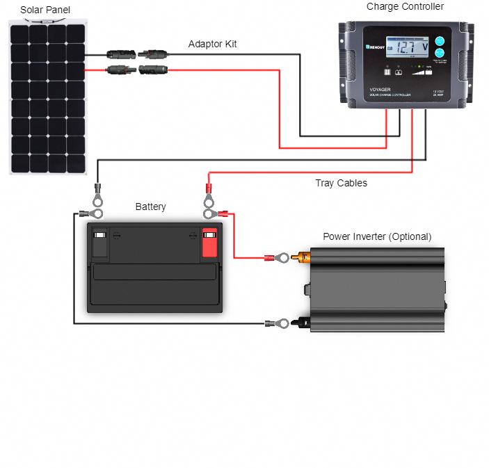 Connection Diagram Of 100 Watt 12 Volt Monocrystalline Solar Marine Kit Renogy Solar Solarpanelkits Solar Energy Panels Solar Panels Solar Technology