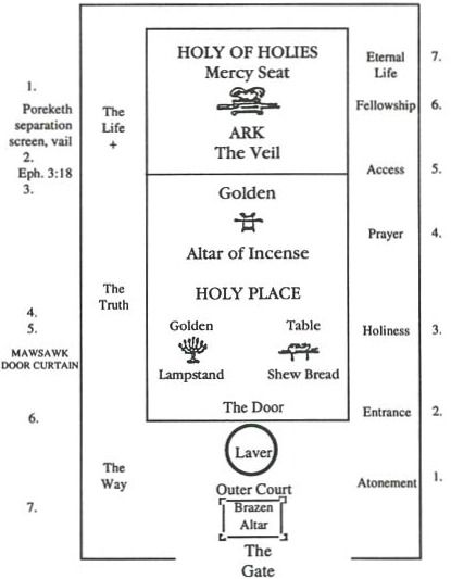 A diagram of the Tabernacle of Moses interior floor plan. Think of ...