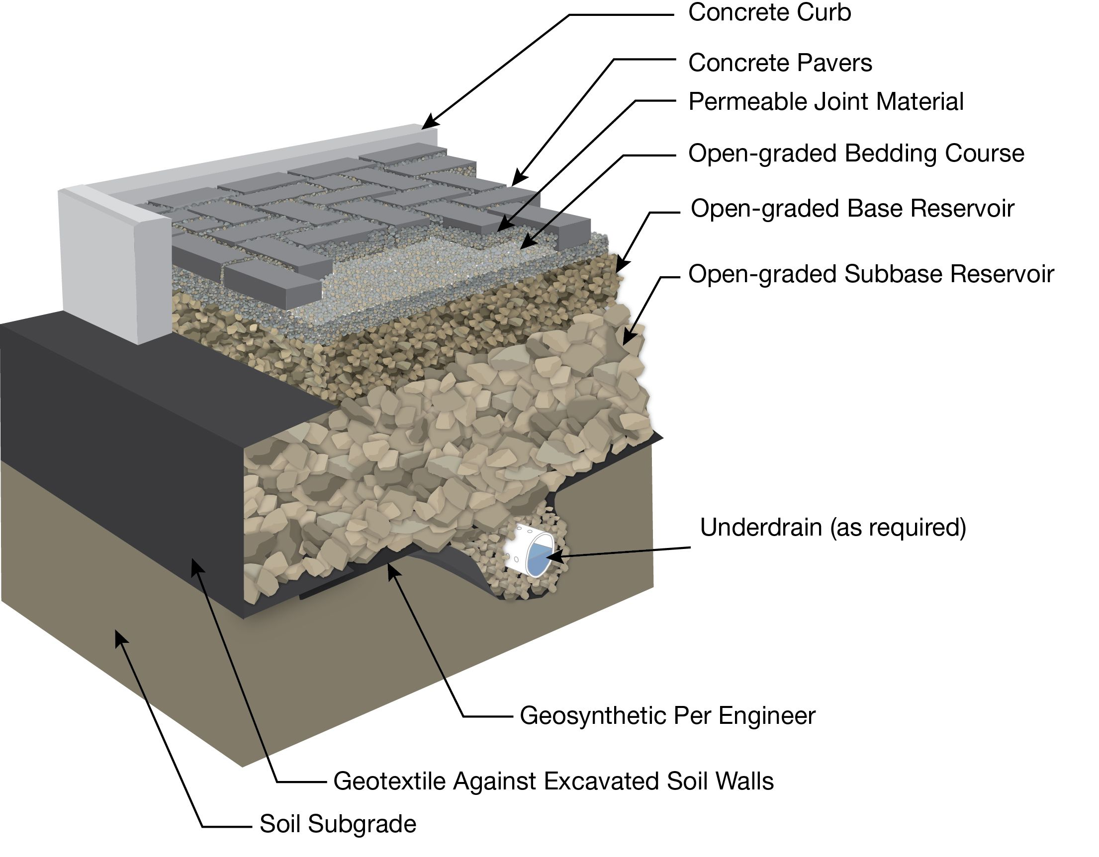 How A Permeable Paver Is Installed Everything You Need