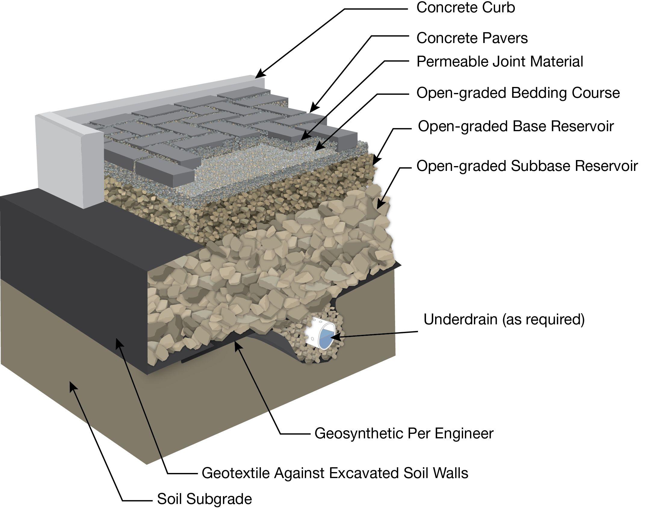 Permeable Interlocking Concrete Pavement Picp Comprises