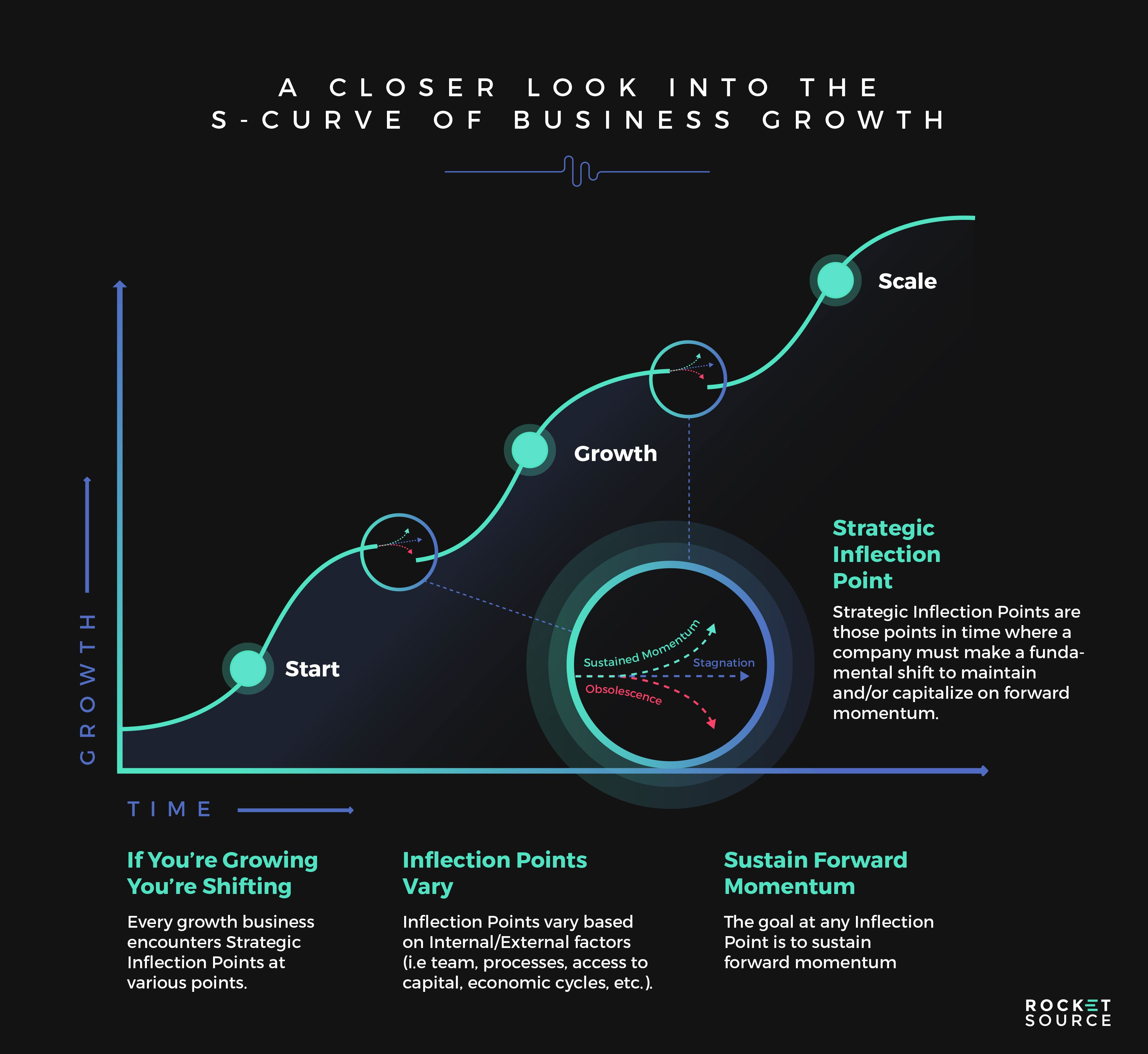 The S Curve Of Business The Key Levers To Sustaining Momentum For Your Brand Inflection Point Business Infographic Brand Experience