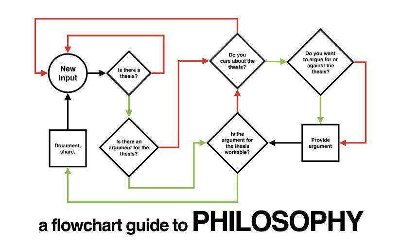 A flowchart guide to philosophy philosophy science of reasoning a flowchart guide to philosophy fandeluxe Gallery