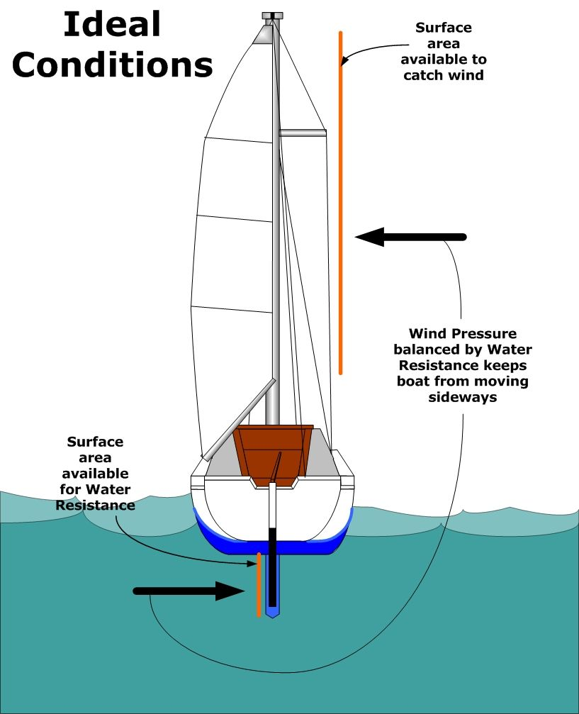 Catalina 22 Wiring Diagram Trusted Diagrams Electrical Sail Boat Example