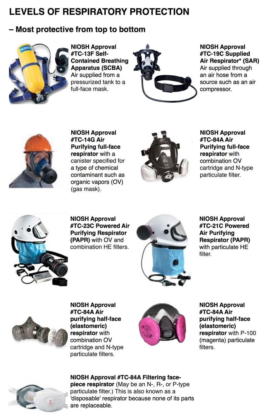 Types Of Respirators Mechanical Design Construction Branding Air Hose