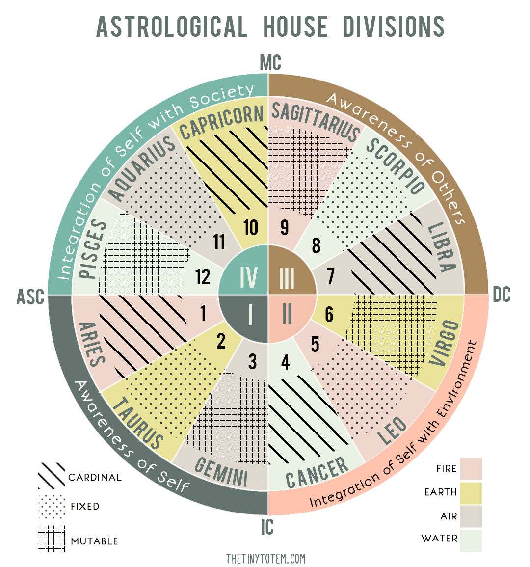 The tiny totem blog the four quadrants in a birth chart astrology astrology house divisions and quadrants nvjuhfo Gallery