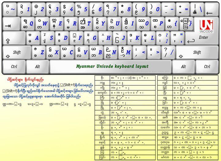 Myanmar3 Keyboard Layout Myanmar Language Unicode