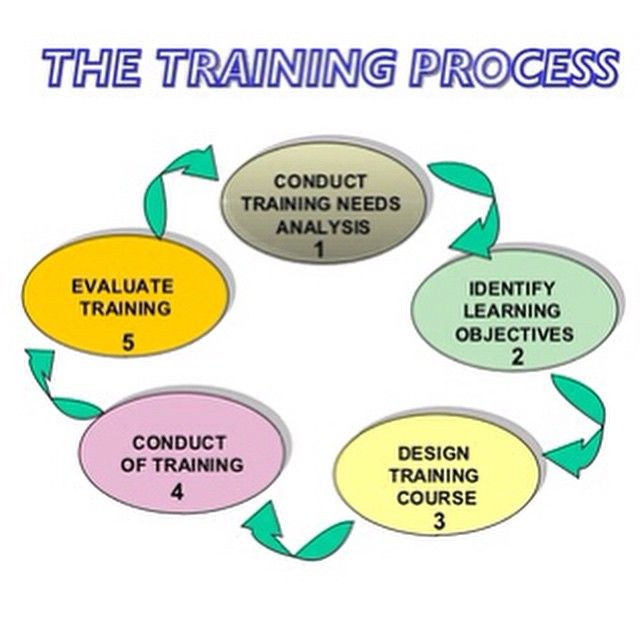 Tna Stands For Training Needs AnalysisAssessment  Is The