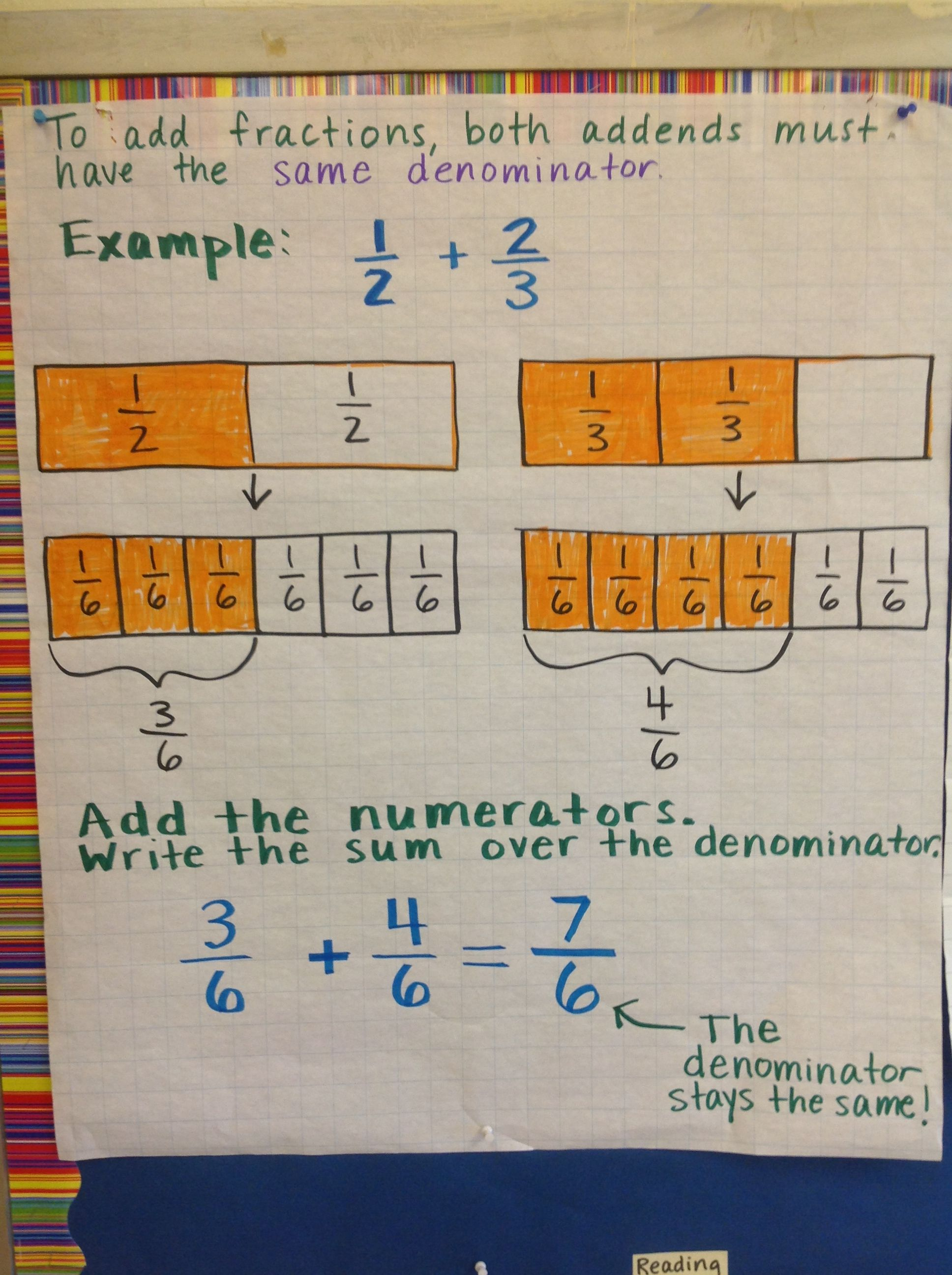 Fraction Strips To Show Common Denominator