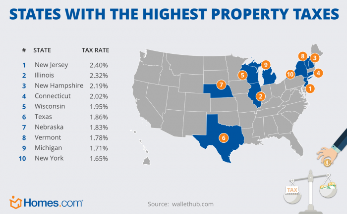 Image result for new york high property taxes