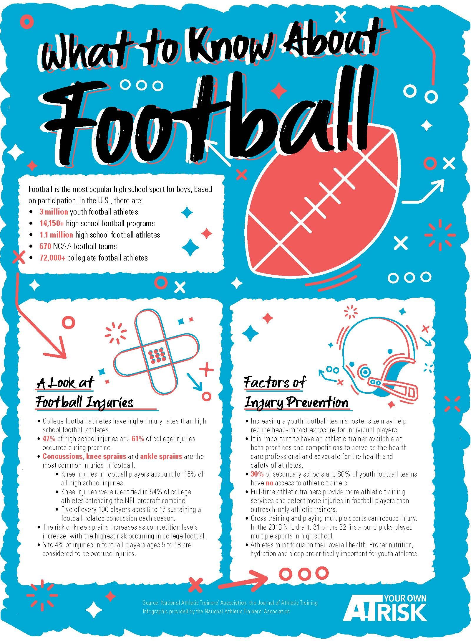 Football is the most popular high school sport for boys
