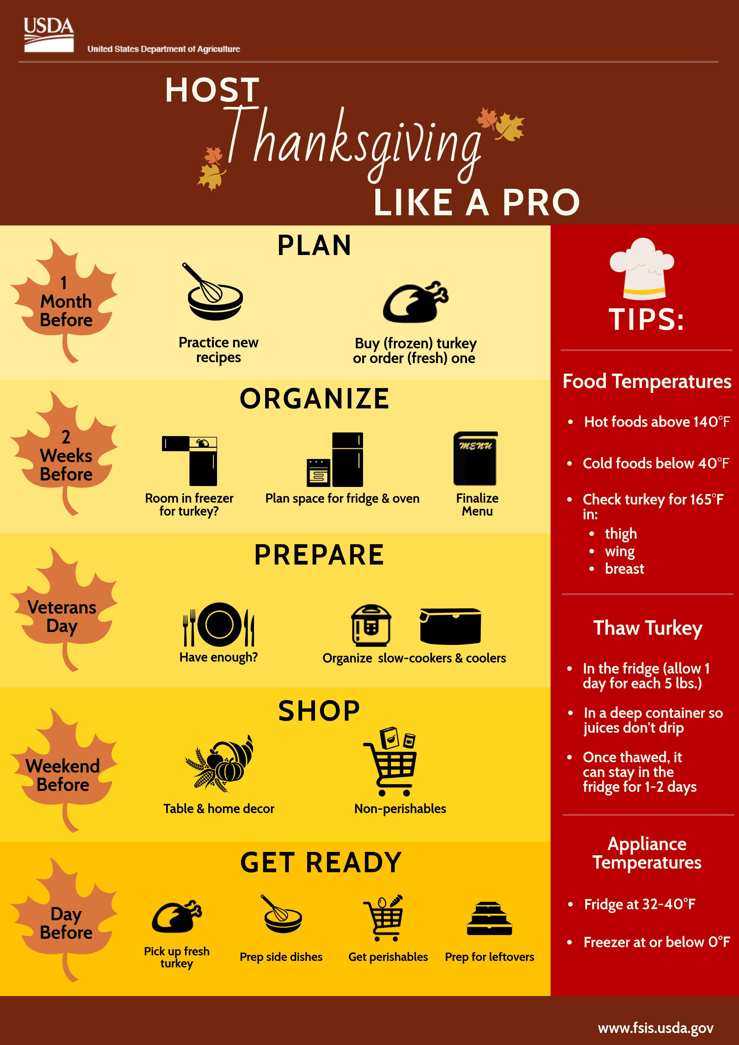 ThanksgivingTimeline Infographic Hosting thanksgiving