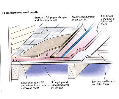 Upgrading A Foam Insulated Roof Fine Homebuilding Roofing Roof Shingles Shingling