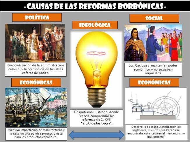 Reformas Borbonicas Authorstream Despotismo Ilustrado Siglo De Las Luces Actividades De Historia