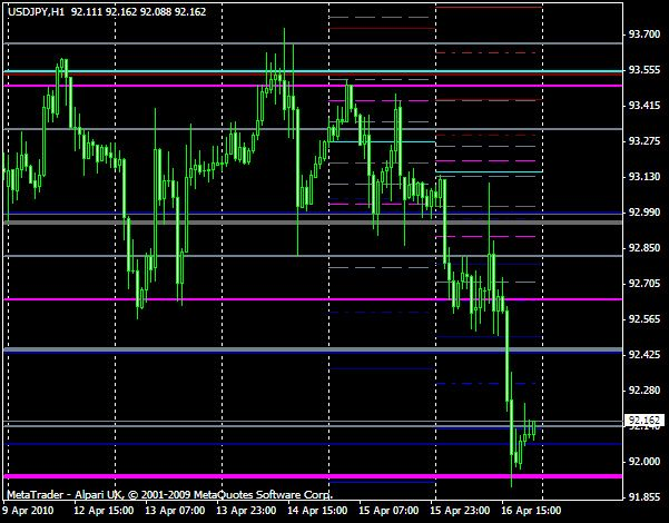 Forex Chart Usdjpy Levels For Next Week Fapturbo Is The Only
