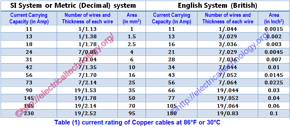 How to Find The Suitable Size of Cable & Wire ? SI