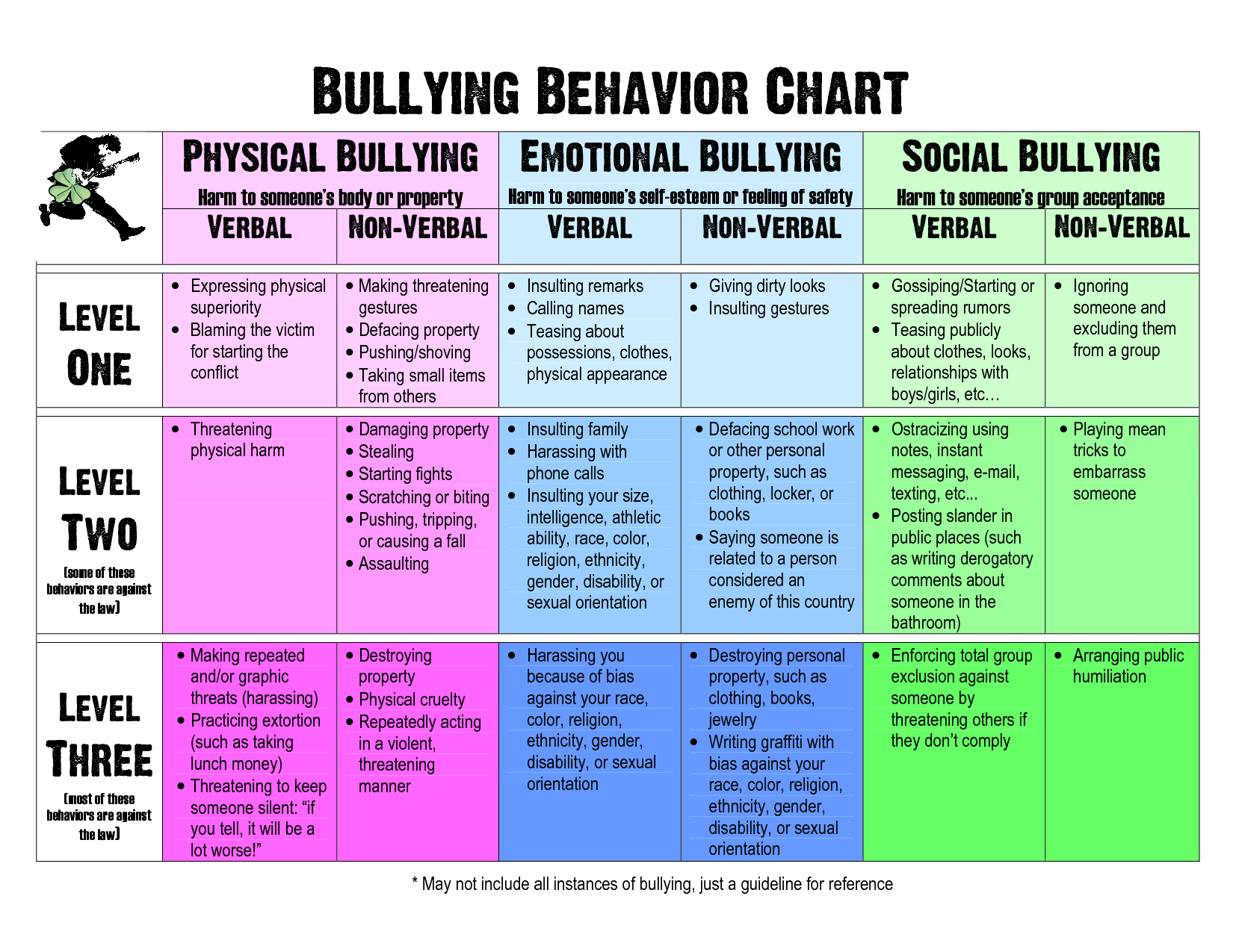 Pin By Nedaturkashvand On Play Therapy In 2020 Bullying Education Behaviour Chart Bullying Resources