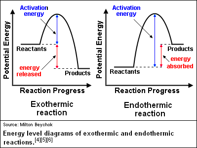 Endothermic Energy Diagram