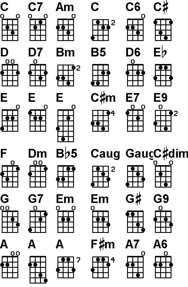 Free Mandolin Chord Chart – Mandolin Chord Chart