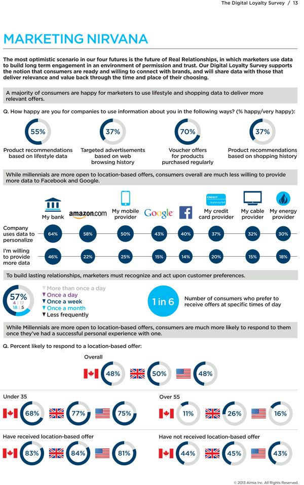 Consumer opinions of use of their data for marketing.