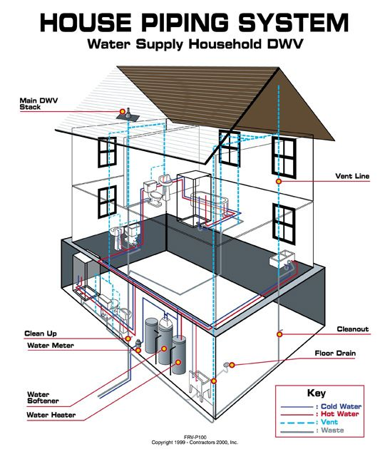 This diagram of a typical DWV system is called a plumbing tree ...