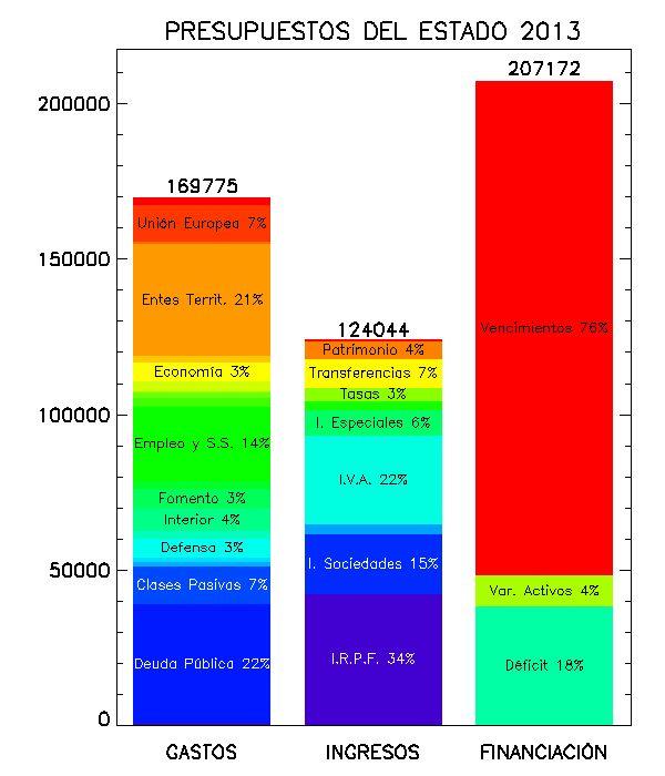 El servicio de la deuda (pago intereses más reembolso del capital vencido) supera el 60% del presupuesto | cada vez más claro
