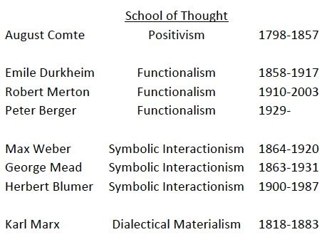 Schools Of Thought Idealism