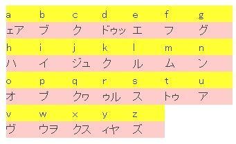 26文字の基本フォニックスの読み方表 フォニックスのここがすごい