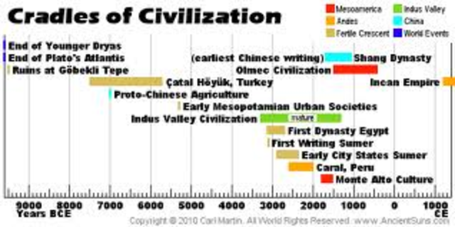 photo regarding Ancient Civilizations Timeline Printable identified as Historical Civilizations timeline Timetoast timelines
