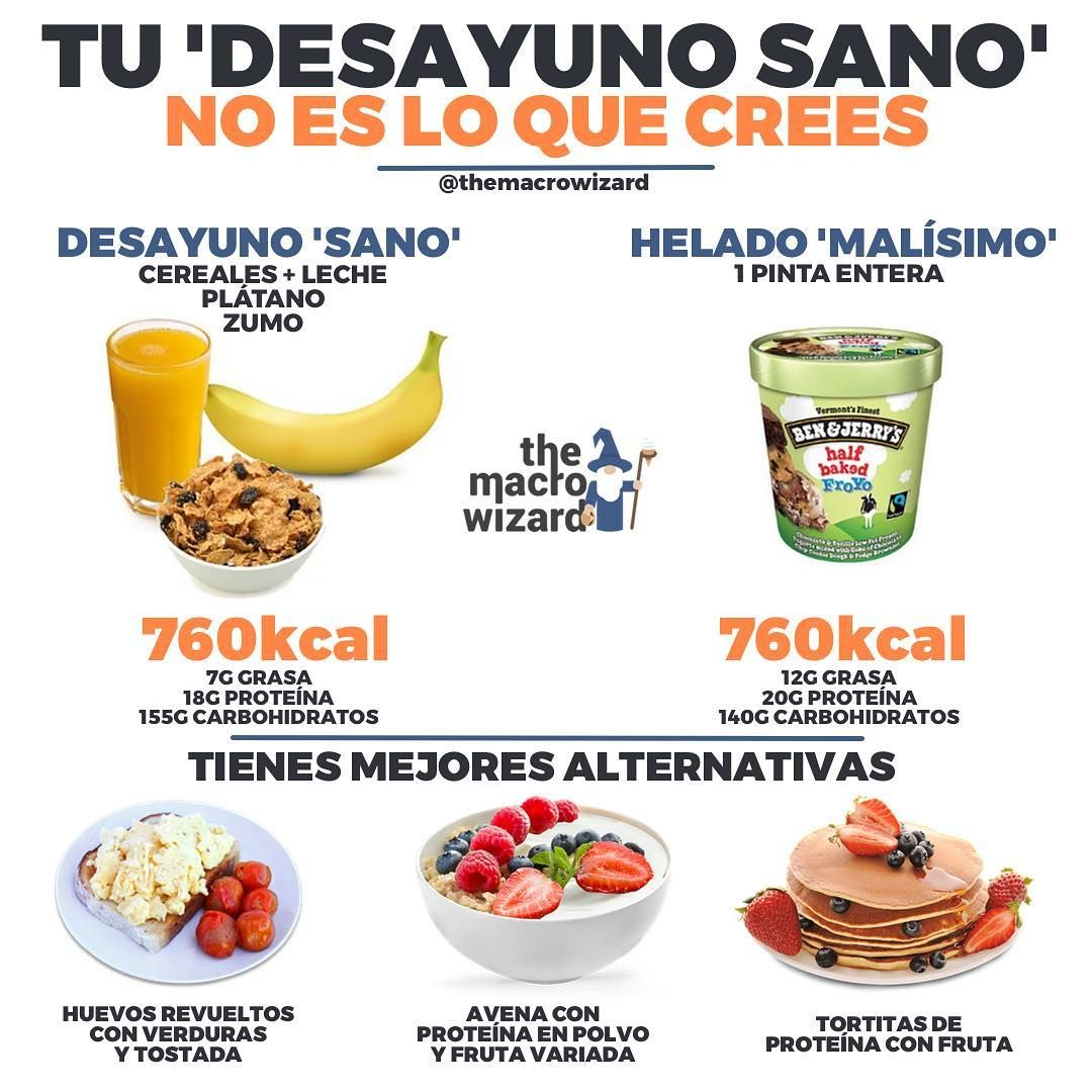 Que desayunar en dieta