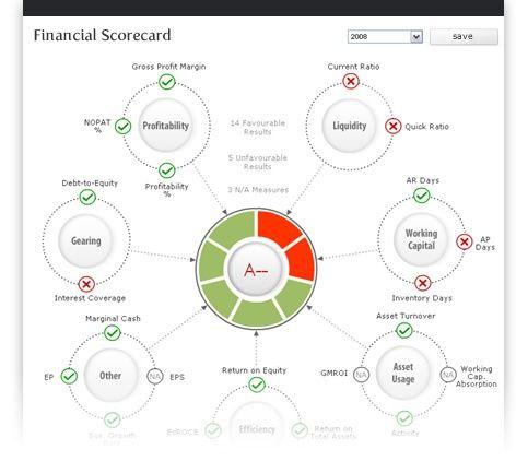 Nice dashboard Thoughtfort Visualizations Pinterest - financial analysis report writing