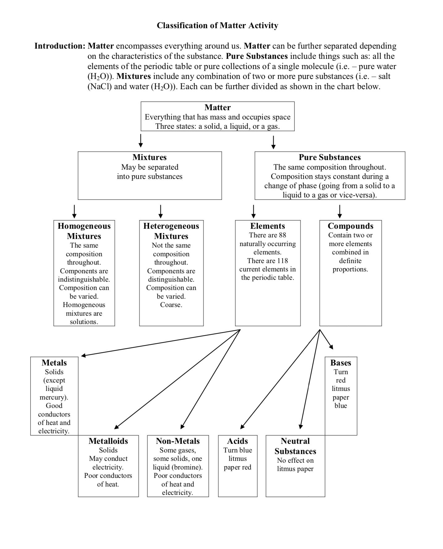Classification Of Matter Flow Chart Worksheet