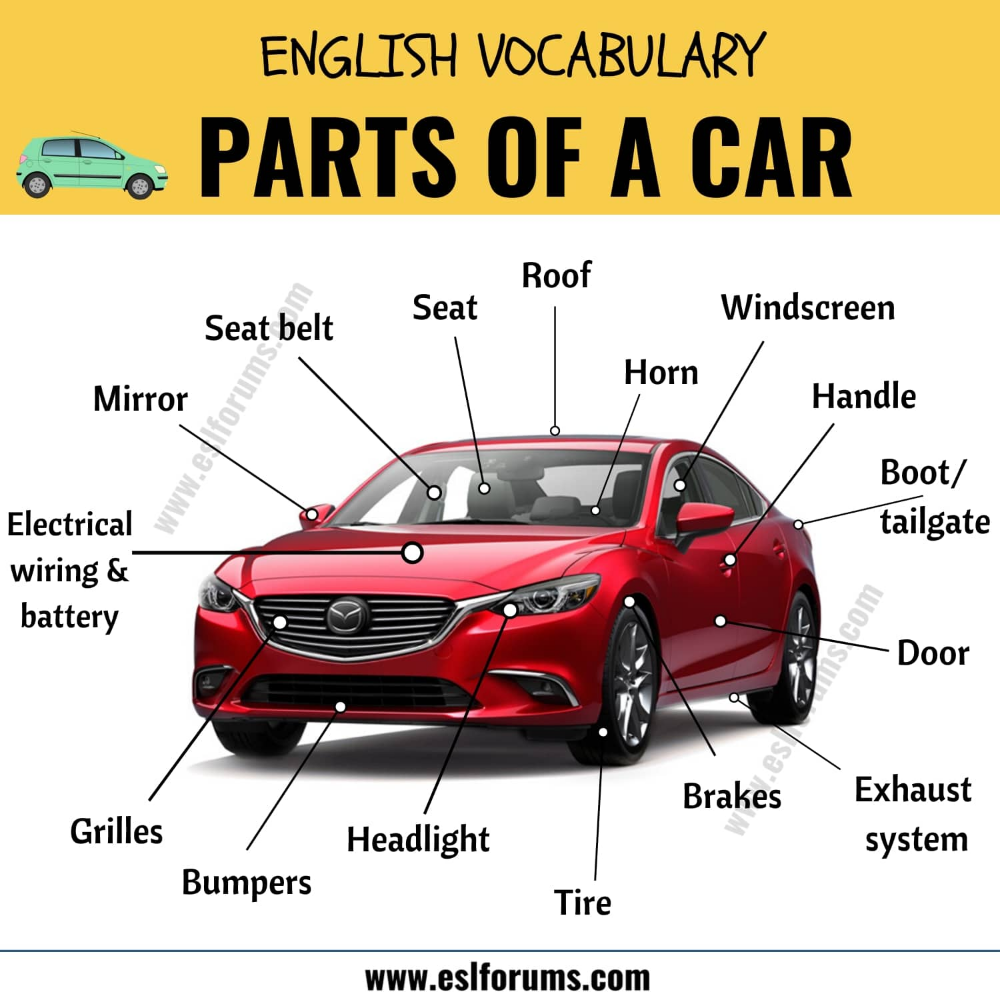Parts Of A Car Learn Different Parts Of A Car With Esl Picture
