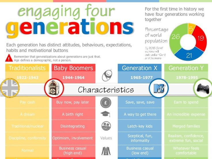 Image result for Millennials and breastfeeding infographic ...