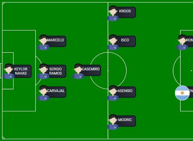 Soccer Field Diagram With Players And Positions - jQuery soccerField