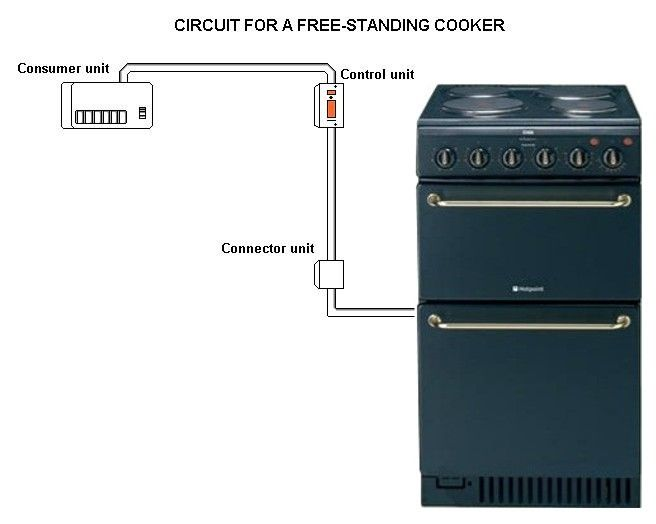 cooker electrical installation diy pinterest rh pinterest com Four Wiring a Outlet Box Wire Outlet Box in Length