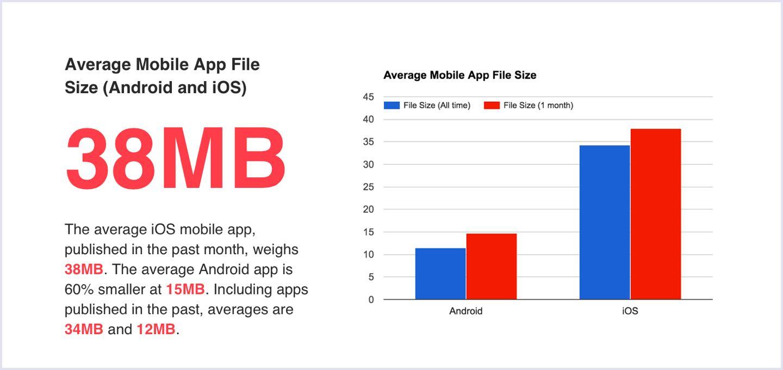 Progressive Web Apps vs Native Apps in 2020 Mobile app
